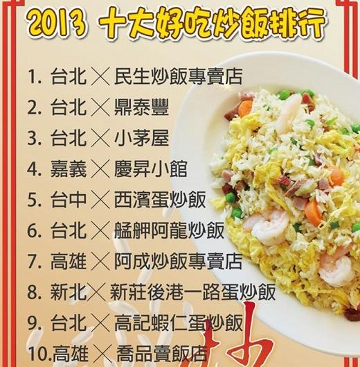 台湾炒飯ランキング